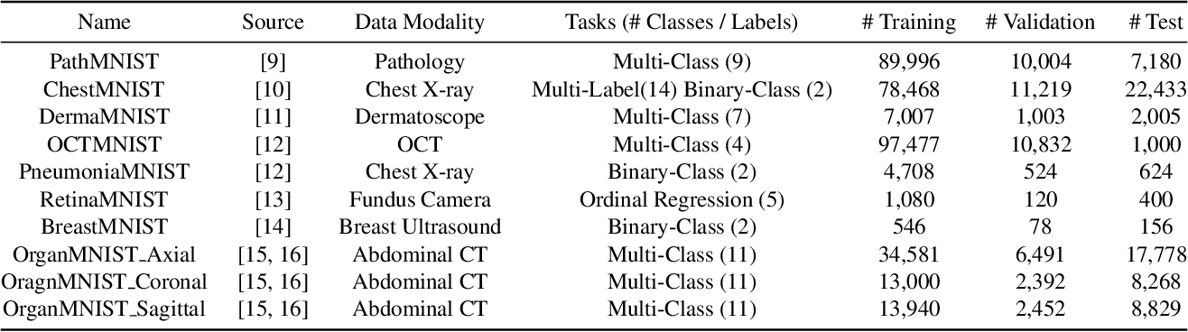 Figure 1 for MedMNIST Classification Decathlon: A Lightweight AutoML Benchmark for Medical Image Analysis