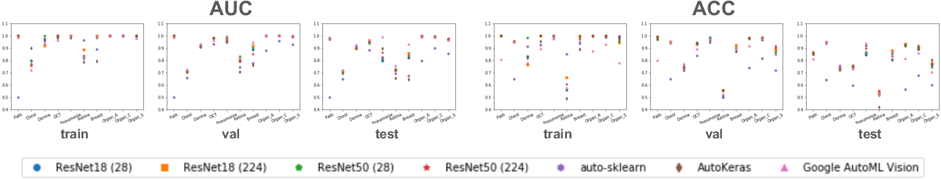 Figure 3 for MedMNIST Classification Decathlon: A Lightweight AutoML Benchmark for Medical Image Analysis
