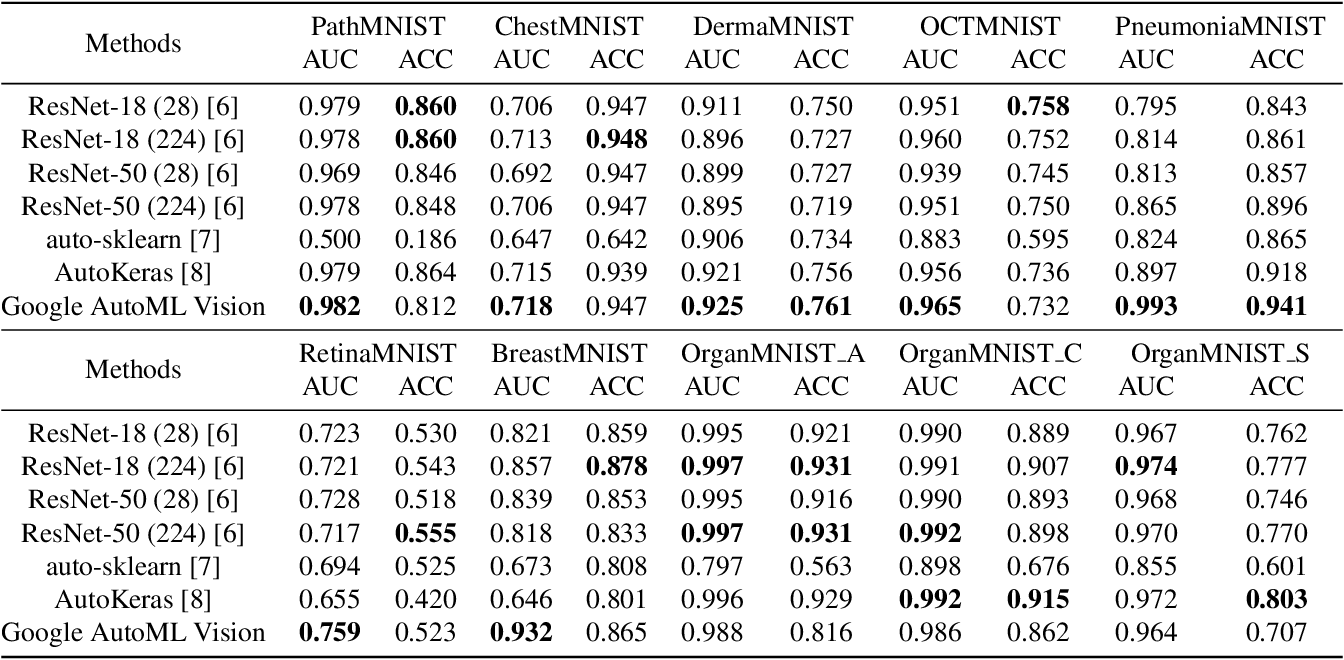 Figure 2 for MedMNIST Classification Decathlon: A Lightweight AutoML Benchmark for Medical Image Analysis