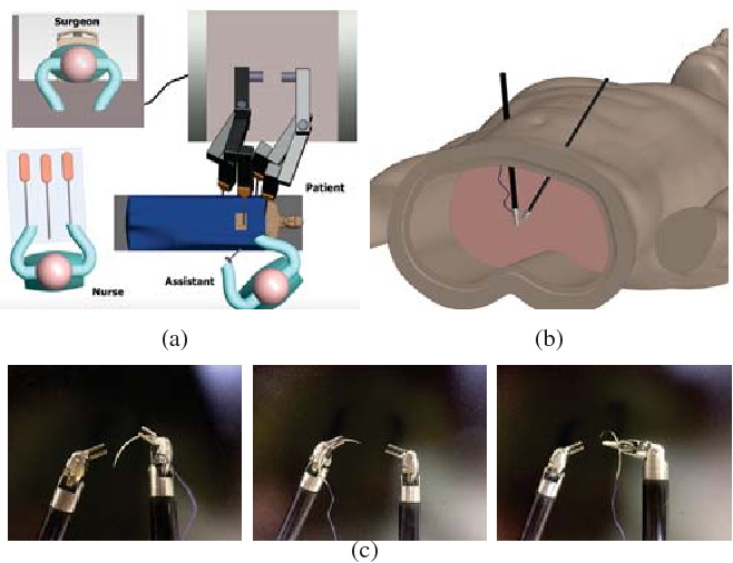 Figure 1 for Automated pick-up of suturing needles for robotic surgical assistance