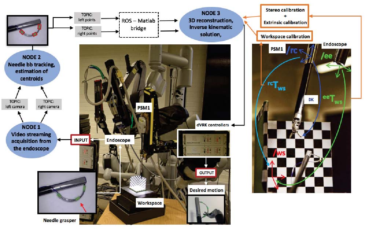 Figure 2 for Automated pick-up of suturing needles for robotic surgical assistance