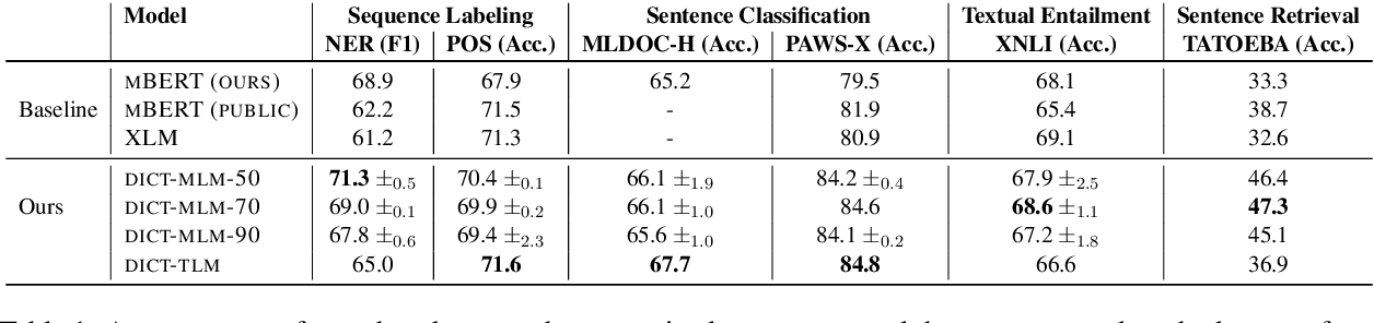 Figure 2 for DICT-MLM: Improved Multilingual Pre-Training using Bilingual Dictionaries