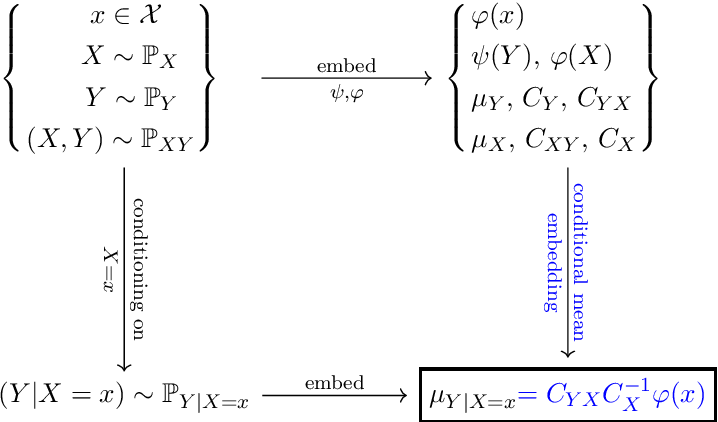 Figure 1 for A Rigorous Theory of Conditional Mean Embeddings