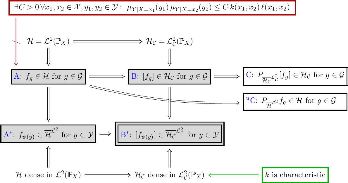 Figure 2 for A Rigorous Theory of Conditional Mean Embeddings