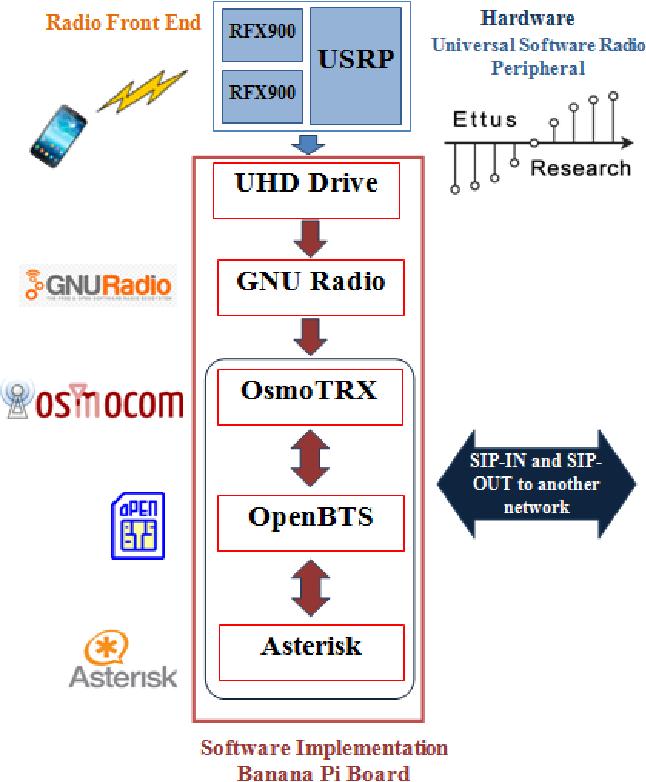 Open Source Mobile Network - Semantic Scholar