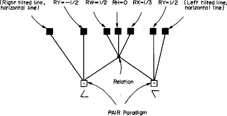Fig. 5. An example of a relational structure.