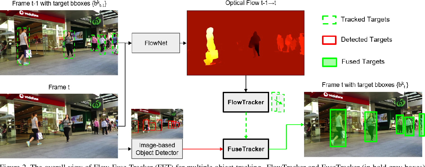 Figure 3 for Multiple Object Tracking by Flowing and Fusing