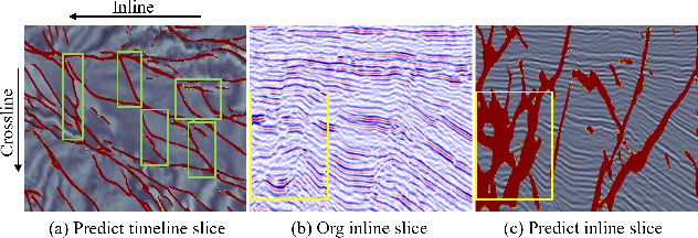 Figure 1 for Efficient Training of High-Resolution Representation Seismic Image Fault Segmentation Network by Weakening Anomaly Labels