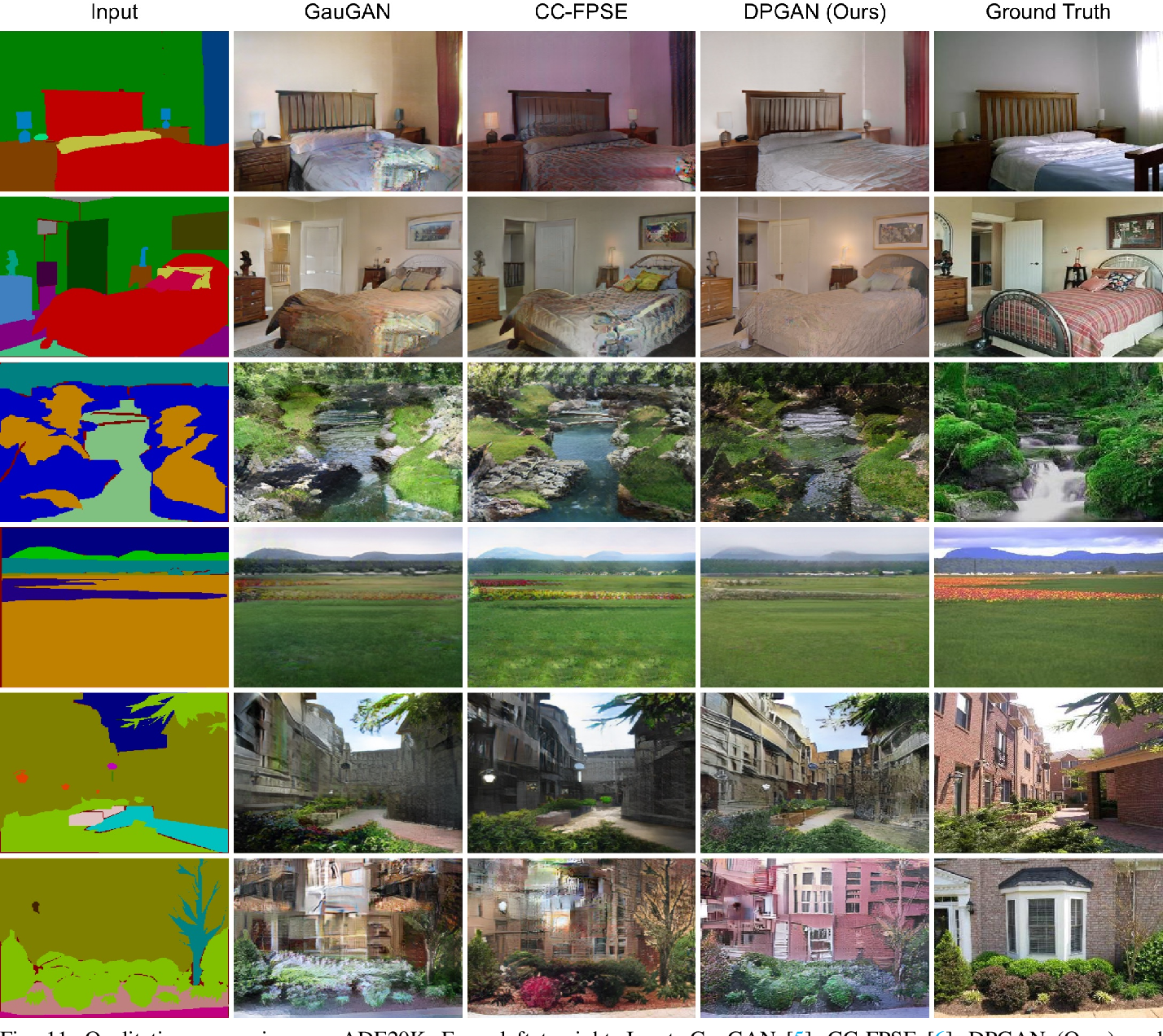 Figure 3 for Layout-to-Image Translation with Double Pooling Generative Adversarial Networks