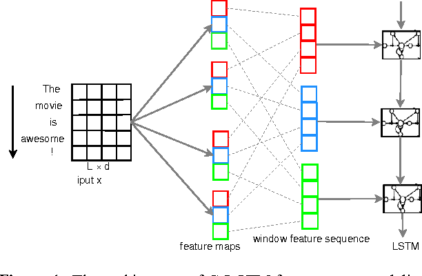 Figure 1 for A C-LSTM Neural Network for Text Classification