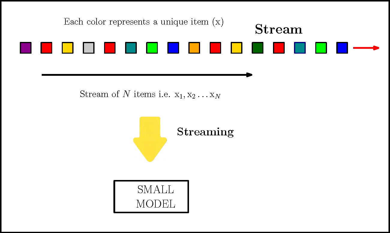 Figure 2 1 from Streaming and Sketch Algorithms for Large Data NLP