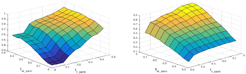 Figure 4 for MORSE: Semantic-ally Drive-n MORpheme SEgment-er