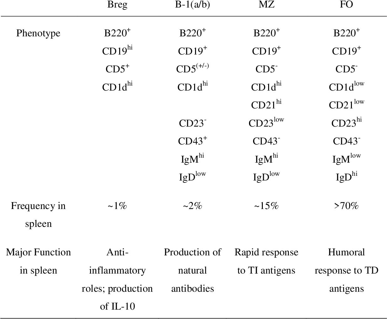 Table 1 1 from The E26 Transformation-Specific Transcription Factors