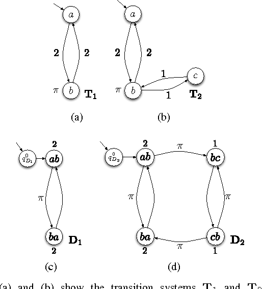 Figure 1 for Optimal Multi-Robot Path Planning with Temporal Logic Constraints