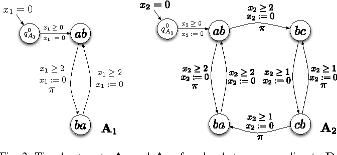 Figure 2 for Optimal Multi-Robot Path Planning with Temporal Logic Constraints
