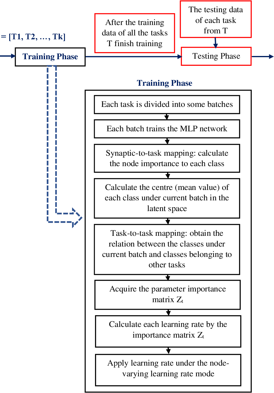 Figure 2 for Continual Learning via Inter-Task Synaptic Mapping