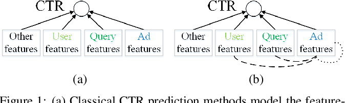 Figure 1 for Representation Learning-Assisted Click-Through Rate Prediction