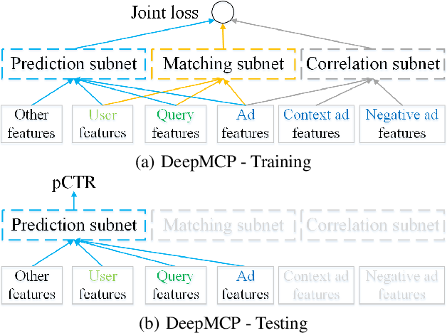 Figure 3 for Representation Learning-Assisted Click-Through Rate Prediction