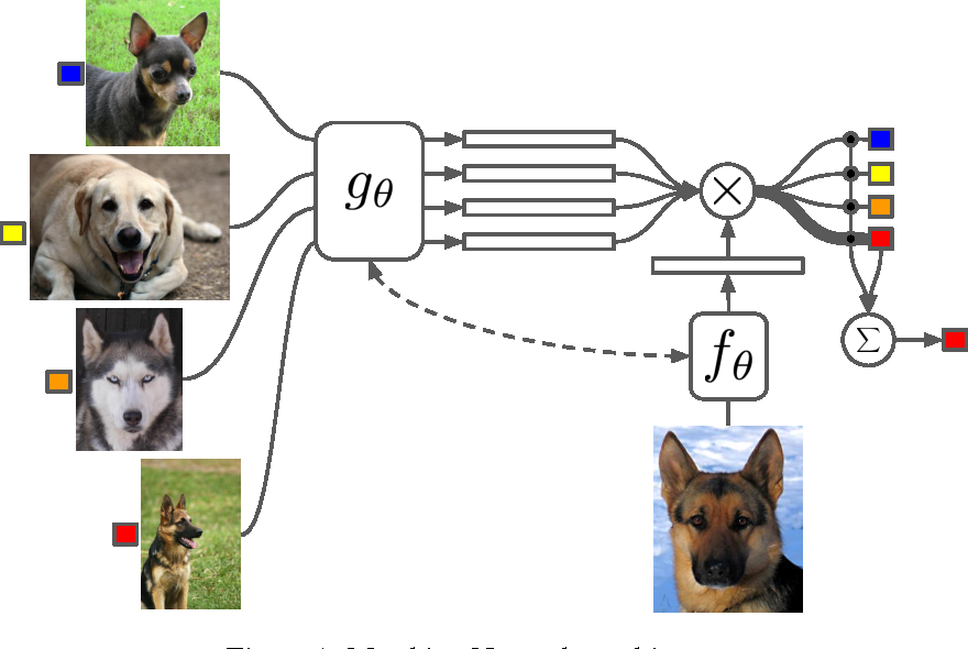 Figure 1 for Matching Networks for One Shot Learning
