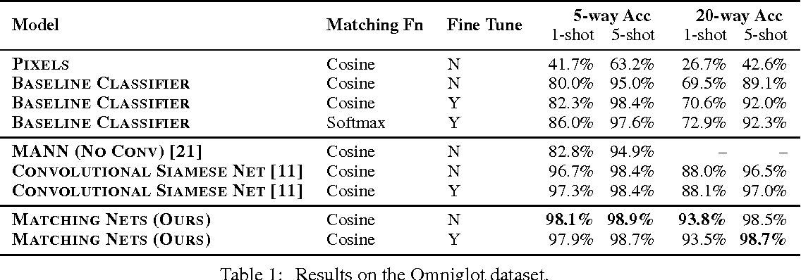 Figure 2 for Matching Networks for One Shot Learning