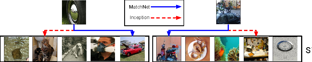 Figure 3 for Matching Networks for One Shot Learning