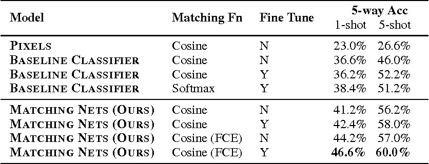 Figure 4 for Matching Networks for One Shot Learning