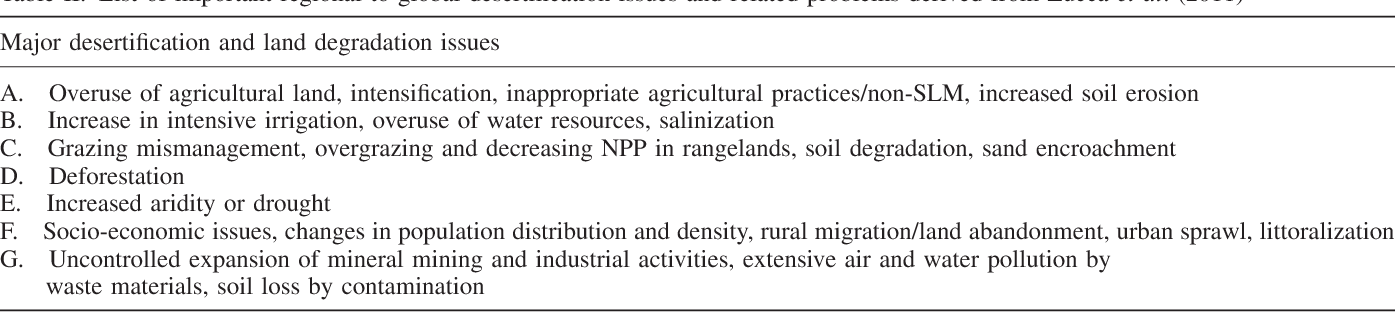 Table II. List of important regional to global desertification issues and related problems derived from Zucca et al. (2011)