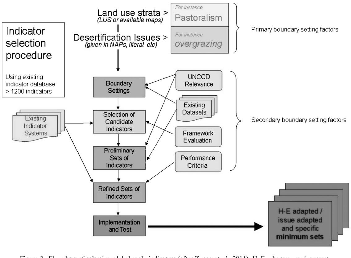 Figure 3. Flowchart of selecting global scale indicators (after Zucca et al., 2011). H–E¼ human–environment.