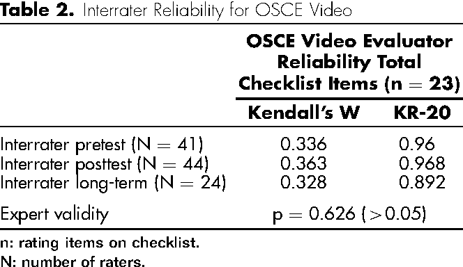 Assessment in orthopedic training-an analysis of rating