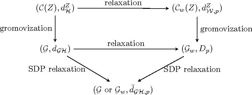 Figure 1 for A polynomial-time relaxation of the Gromov-Hausdorff distance