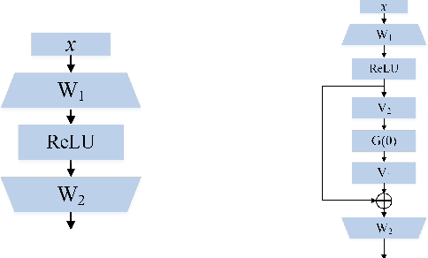Figure 3 for Is the Skip Connection Provable to Reform the Neural Network Loss Landscape?