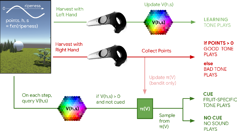 Figure 2 for Learned human-agent decision-making, communication and joint action in a virtual reality environment