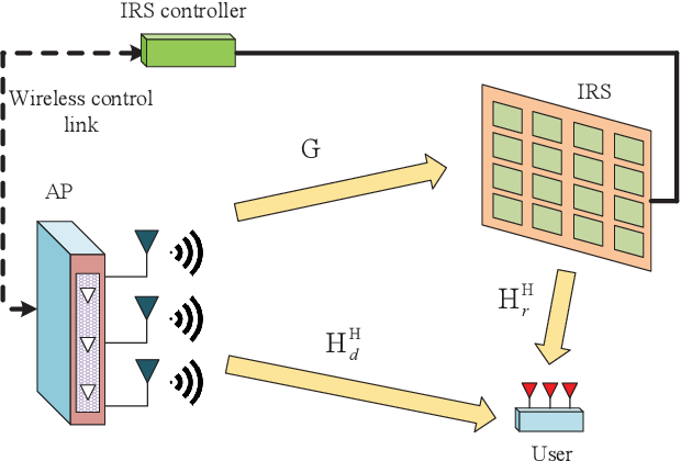 Figure 1 for Passive Beamforming Design for Intelligent Reflecting Surface Assisted MIMO Systems