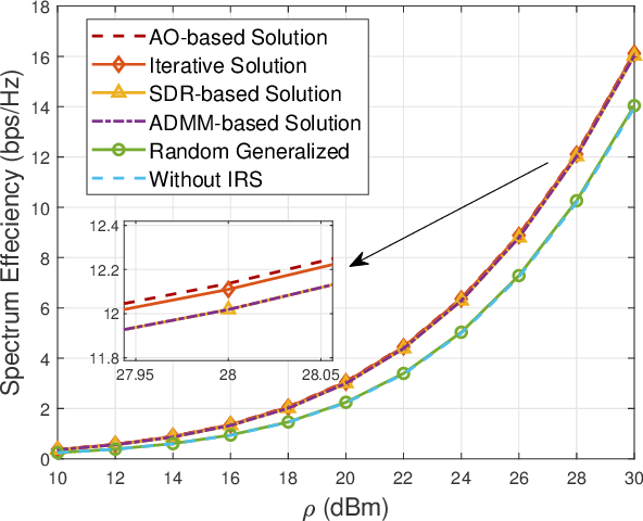 Figure 4 for Passive Beamforming Design for Intelligent Reflecting Surface Assisted MIMO Systems