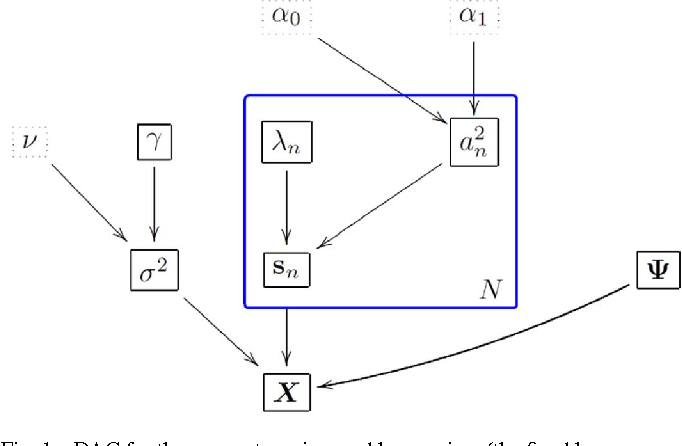 Figure 1 for Bayesian orthogonal component analysis for sparse representation