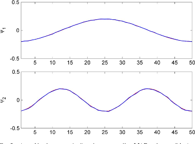 Figure 3 for Bayesian orthogonal component analysis for sparse representation