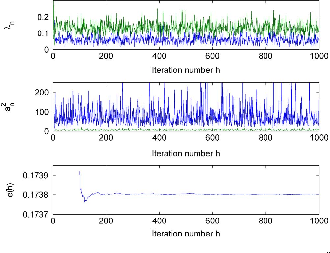 Figure 4 for Bayesian orthogonal component analysis for sparse representation