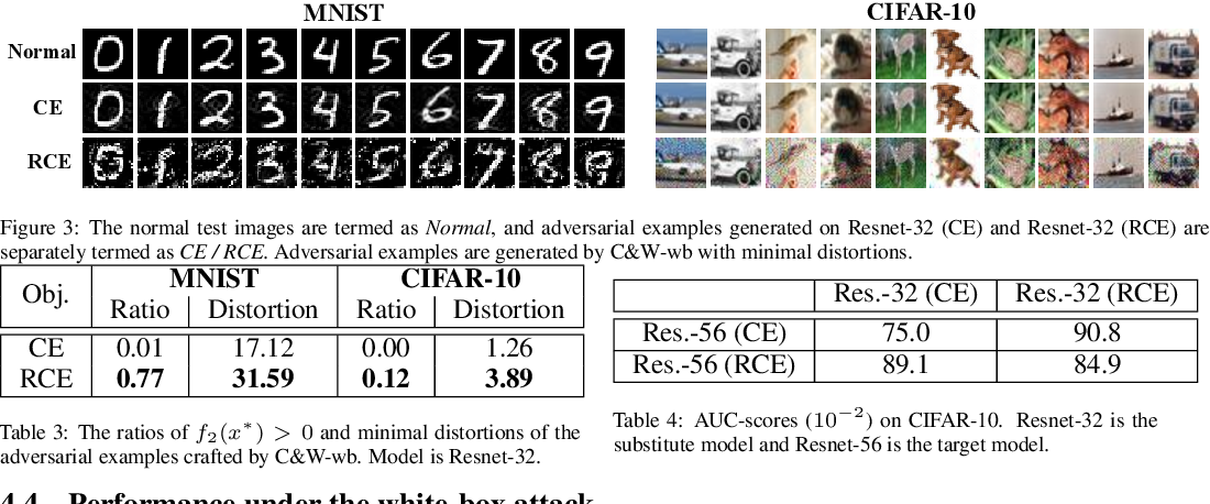 Figure 3 for Towards Robust Detection of Adversarial Examples