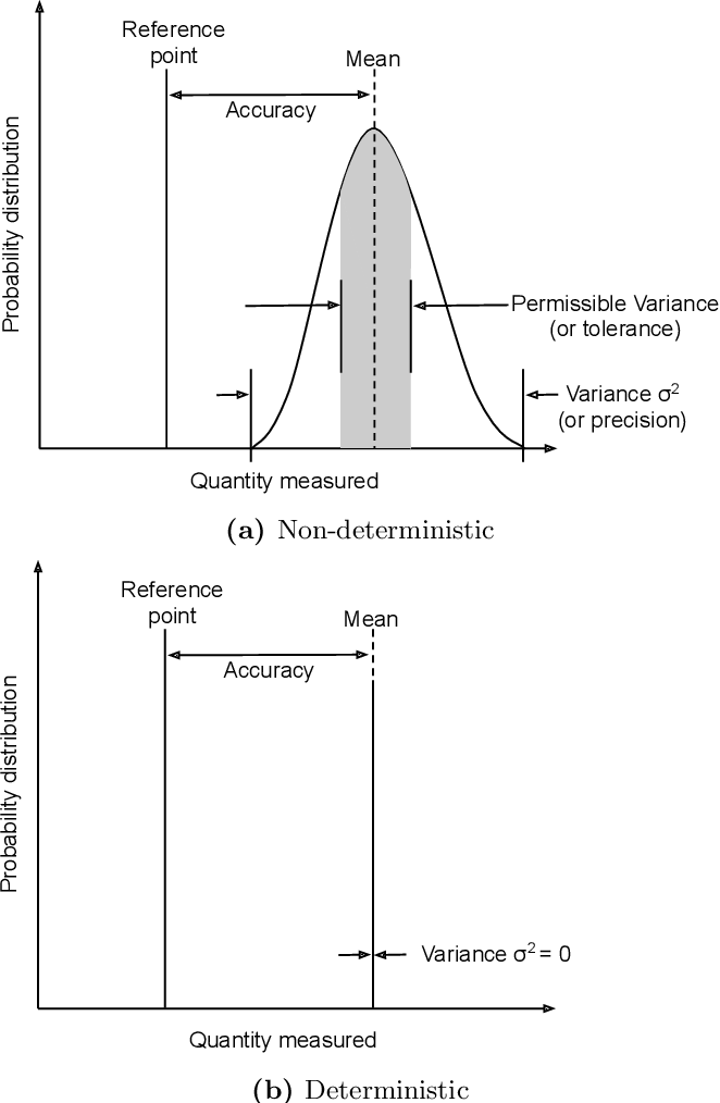 Figure 1 for On Determinism of Game Engines used for Simulation-based Autonomous Vehicle Verification