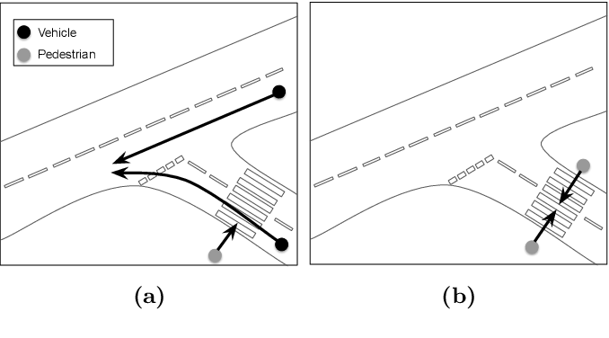Figure 4 for On Determinism of Game Engines used for Simulation-based Autonomous Vehicle Verification