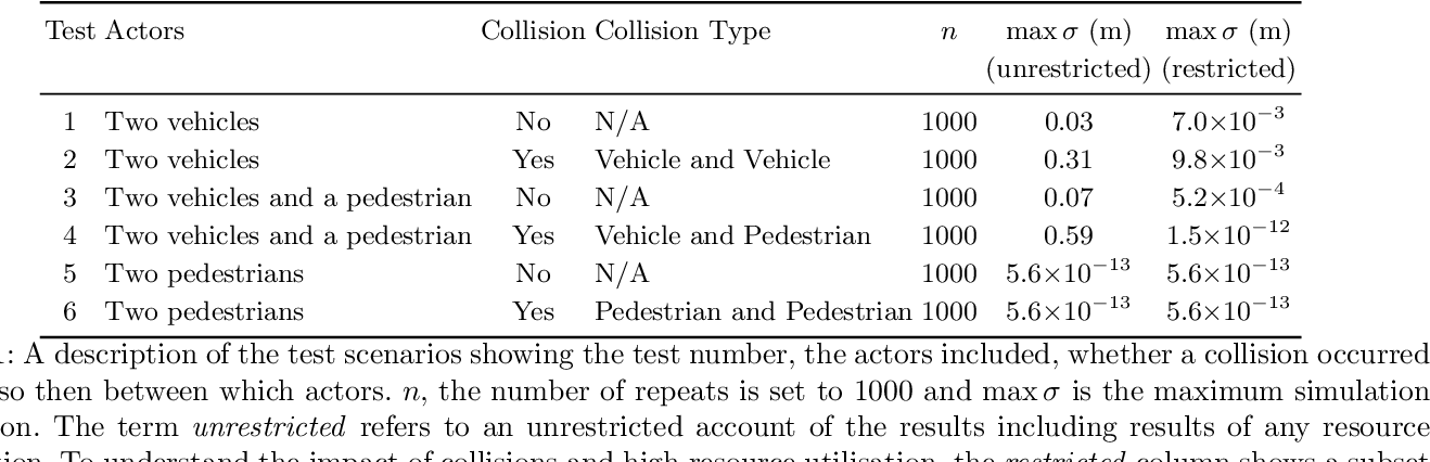 Figure 2 for On Determinism of Game Engines used for Simulation-based Autonomous Vehicle Verification