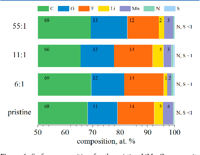 Figure 6. Surface composition for the pristine LiMn2O4 composite electrode and electrodes cycled in aqueous solutions.