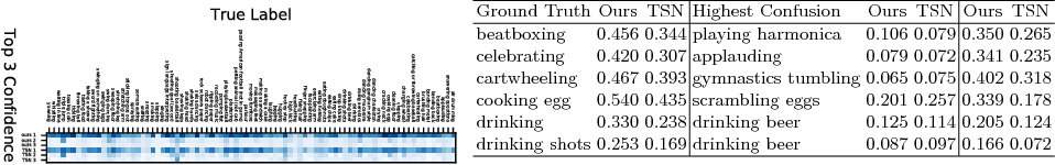 Figure 3 for Fine-grained Video Categorization with Redundancy Reduction Attention