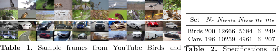Figure 2 for Fine-grained Video Categorization with Redundancy Reduction Attention