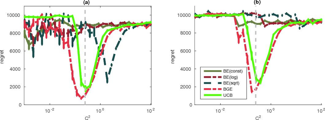 Figure 1 for Boltzmann Exploration Done Right
