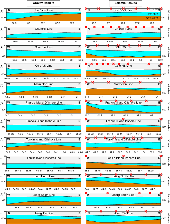 Fig. 6. Ice and sub-shelf cavity profile pairs comparing Cochran and Bell (2012) gravity inversion (left) and seismic (right) results. Red crosses indicate locations of seismic measurements. Vertical exaggeration varies between plots. The horizontal coordinate is latitude (S) or longitude (W) as appropriate.