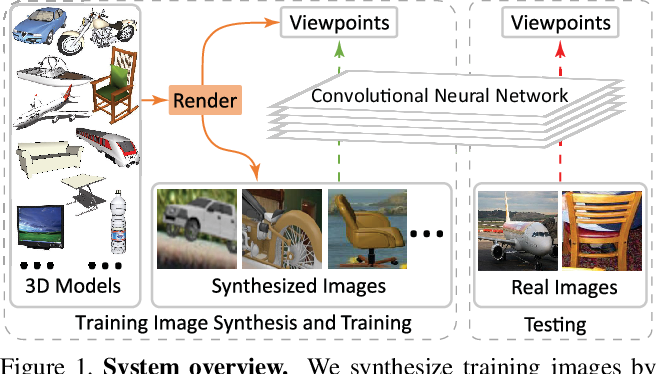 Figure 1 for Render for CNN: Viewpoint Estimation in Images Using CNNs Trained with Rendered 3D Model Views