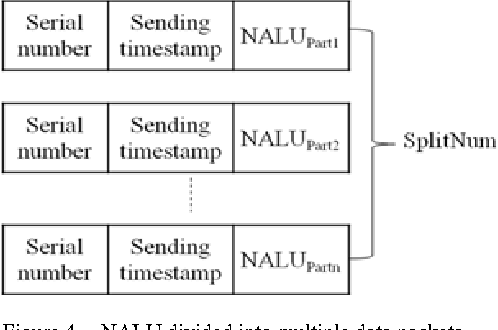 QoS of Mobile Real-Time Streaming Adapted to Bandwidth