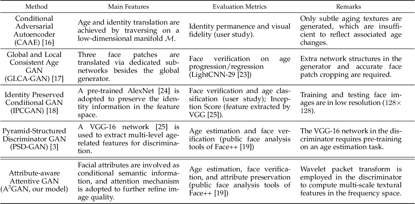 Figure 2 for A3GAN: An Attribute-aware Attentive Generative Adversarial Network for Face Aging