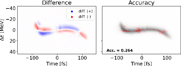 Figure 2 for Quantifying Uncertainty for Machine Learning Based Diagnostic